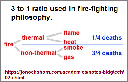 three to one philosophy seen in fire-fighting