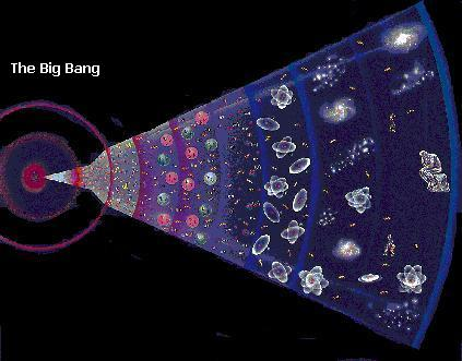 triangle slice of the Big Bang event