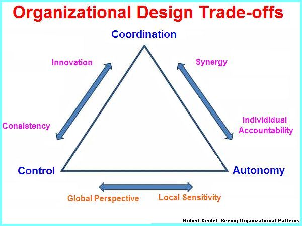 Organizational trade-offs (37K)